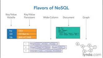 categories  nosql databases