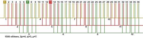 совмещенная обмотка асинхронной машины для 2р=2 z=18 патент РФ 2528179 Агриков Юрий Михайлович Дуюнов Дмитрий Александрович.