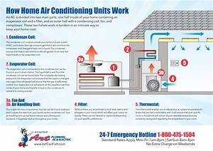 The Components Of Home Air Conditioning Units And How They