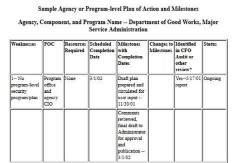 plan of action and milestones template how to compile a plan of and milestones
