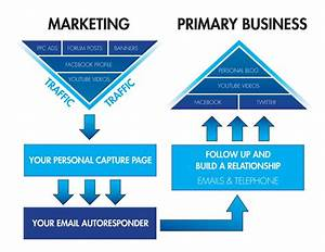 The simplest way to Choose a Network Marketing System ...