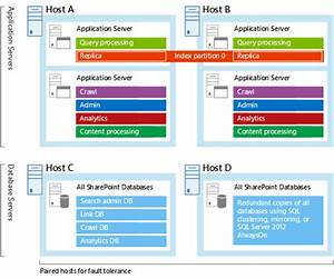 Plan Enterprise Search Architecture In Sharepoint Server