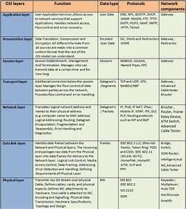 Osi Model Protocols Chart