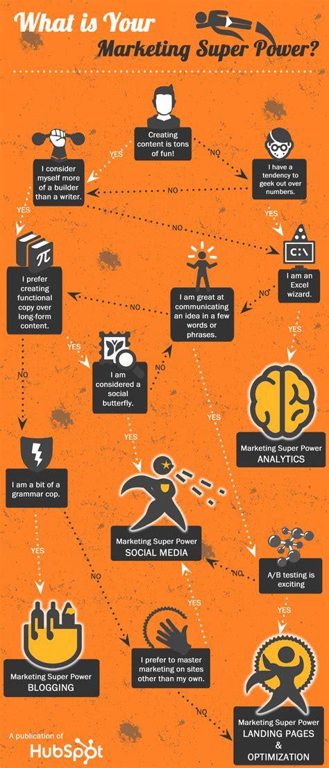 discover  marketing super power decision tree