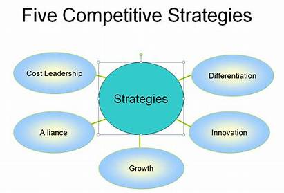 Competitive Technology Environment Business Strategic Ways Modern