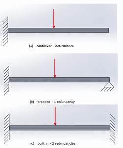Understanding Load Paths  7