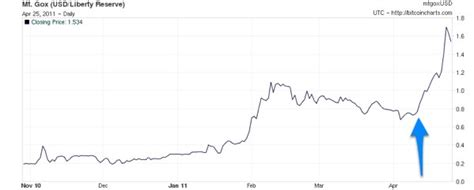 Bitcoin Exchange Rate by Revisiting The Bitcoin