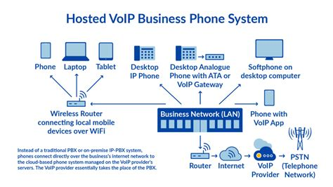 How Can Voip Phone Work For Your Small Business