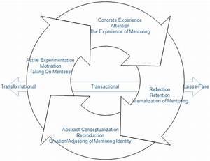 Kolb U0026 39 S Experiential Learning Model  Bandura U0026 39 S Social
