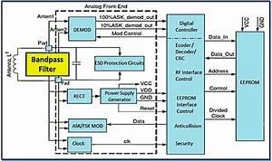 Block Diagram Of Rfid Tag Ic