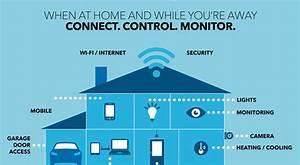 Bestes Smart Home : best buy shines a spotlight on the smart home cnet ~ Michelbontemps.com Haus und Dekorationen