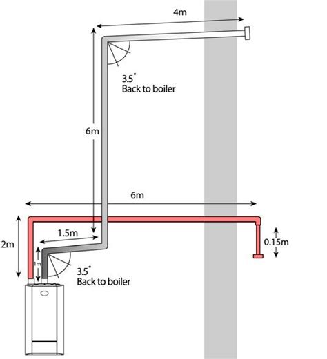 gas drop in range what installers need to about designing flue systems