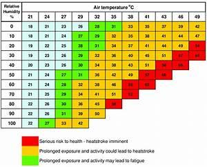 Apparent Temperature  Heat Index  In Degrees Celsius