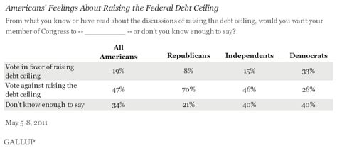 Americans Oppose Raising Debt Ceiling, 47% To 19