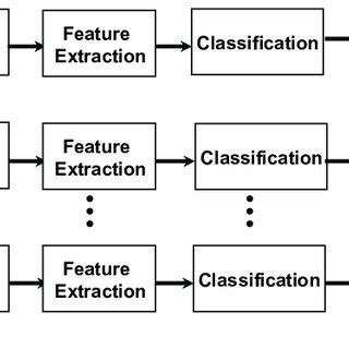 Clas Lifier Block Diagram by Pdf Feature Extraction By Information Based On