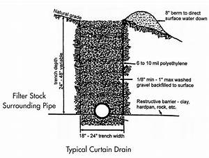 Site Drainage Solutions For Dry Basements