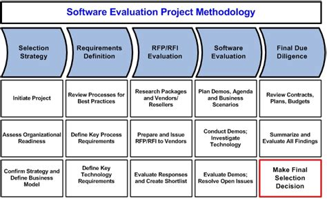 software evaluation technology assessment erp software evaluation and selection