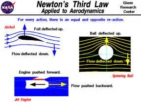 Pics Photos - Newton S Third Law