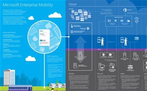 azure infographics  visio templates technet articles