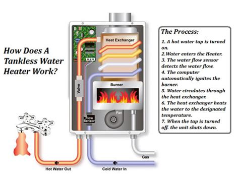tankless water heaters electric tankless water heater