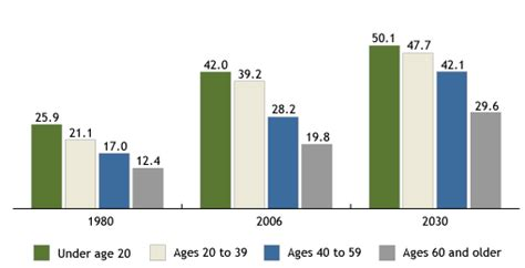 population reference bureau opinions on population reference bureau