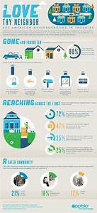 Love Thy Neighbor (Infographic)   PropertyManager.com
