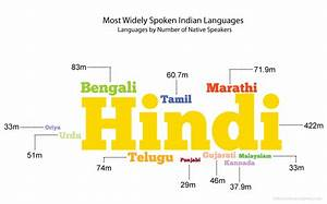 Indian Languages by Number of Native Speakers | Language ...