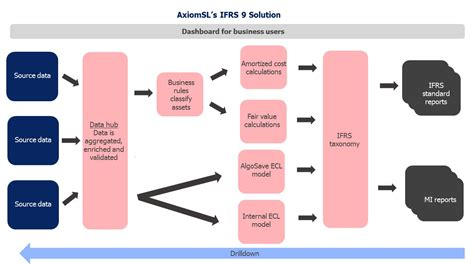 Ifrs 9 Solution Diagram