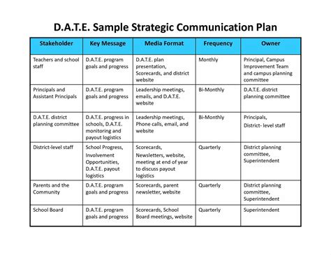 Communication Plan Template Plan Integrated Business Help Writing A Synthesis