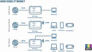 Prolink Prt7010l Portable 4g Lte Wi