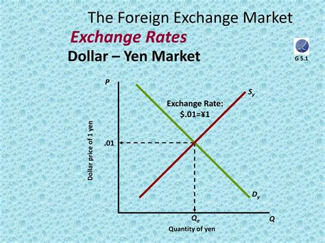 foreign exchange best rates foreign exchange rates dollar to yen and best stock