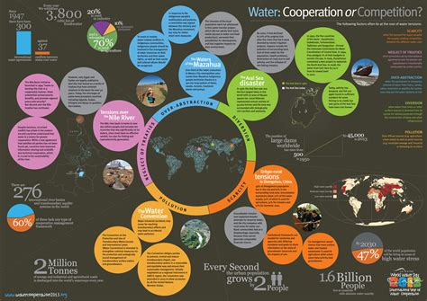 transboundary water cooperation   overview