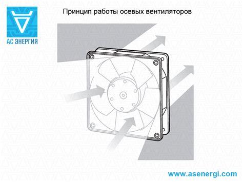 Вентилятор на разных скоростях потребляет одинаковое колво электричества?