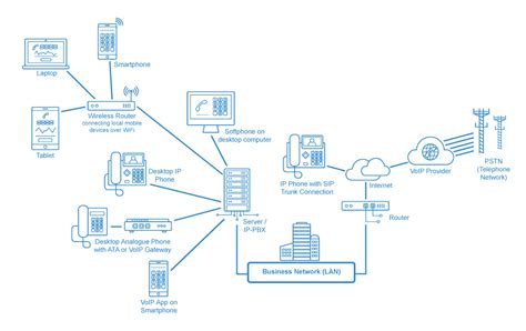 voip providers  business voip provider guide
