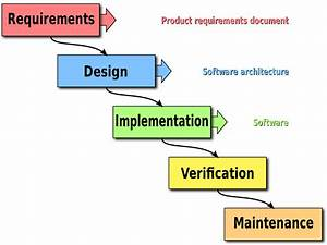 What are Computer Aided Software Engineering Tools (CASE ...