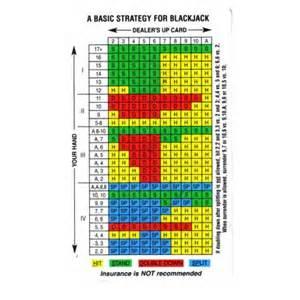 Printable Blackjack Basic Strategy Chart
