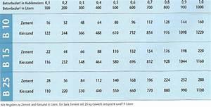 Beton Mischverhältnis Tabelle : beton verarbeitung druckfestigkeit und mischungsverh ltnisse ~ A.2002-acura-tl-radio.info Haus und Dekorationen