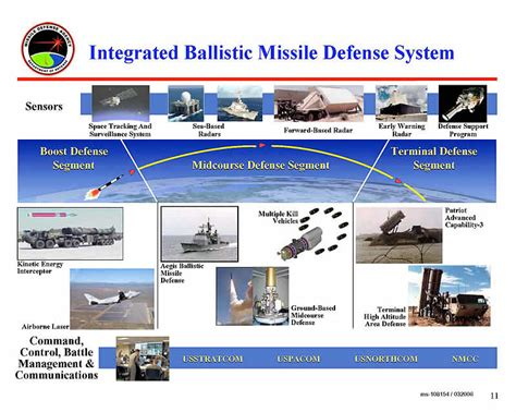 us department of state bureau of administration growing global cooperation on ballistic missile defense