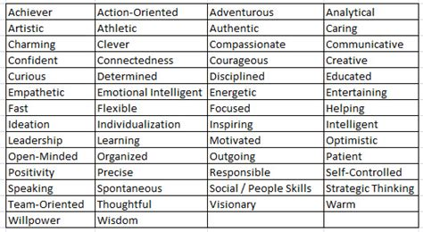 your personal strengths matter digital attitude