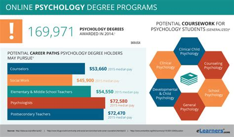 Online Psychology Degrees  Find Psychology Degree Online. Cheap Auto Insurance Mn Volusia County Arrest. Sedation Dentistry Tampa Medical Alarm Pendant. Lap Band Surgery Statistics Web Design Today. Property Management Expenses 21 In Spanish