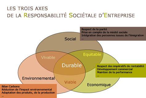 si鑒e social d une entreprise le développement durable c est pour moi
