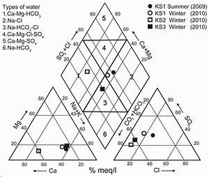Piper Diagram Explanation  U2013 Periodic  U0026 Diagrams Science