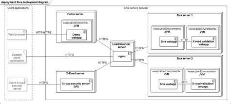 deployment model siva  signature validation