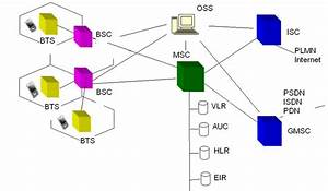 Architecture Of Global System For Mobile Communication