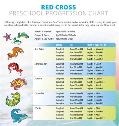 red cross swim levels preschool lunenburg county lifestyle centre rc swim preschool 881