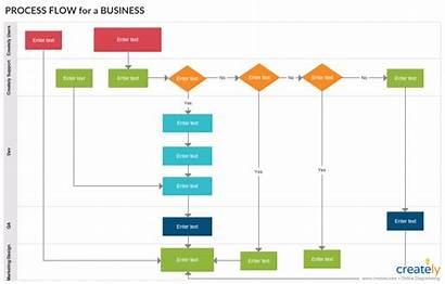 Flow Process Workflow Flowchart Chart Management Support