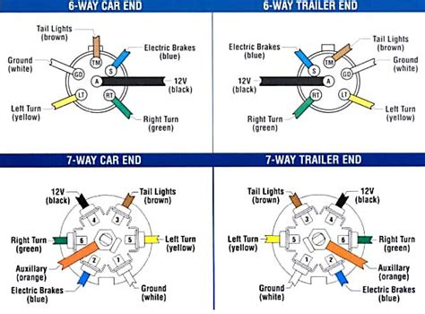 Trailer Wiring Brake Control For Towing Trailers