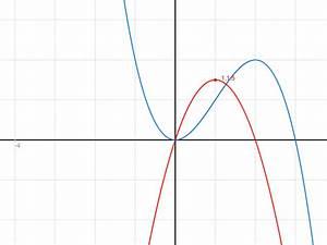 Excel Steigung Berechnen : anhand des graphen von f 39 den graphen von f zeichnen ~ Themetempest.com Abrechnung