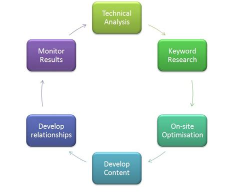 Seo Working Process by Seo And Ppc Diagrams Pushon