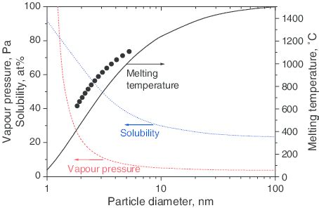 the effect of the particle size on the solubility of